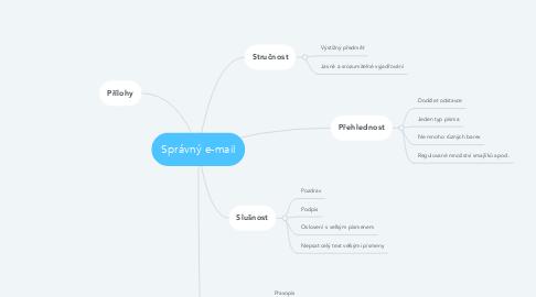 Mind Map: Správný e-mail