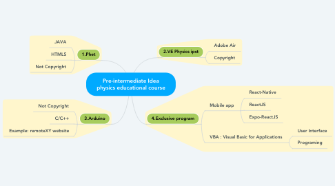 Mind Map: Pre-intermediate Idea physics educational course