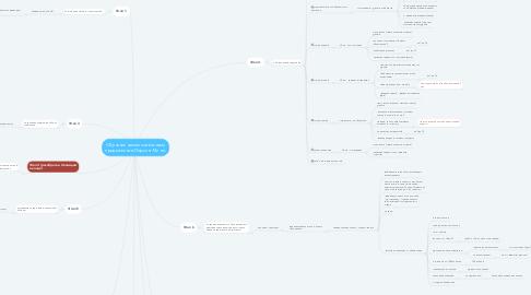 Mind Map: Обучение самостоятельному продвижению Пирсинг Минск