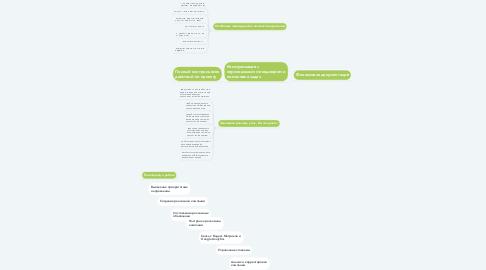Mind Map: Контекстная реклама