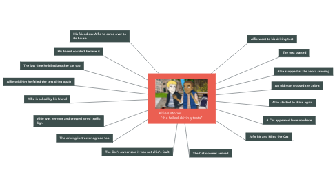 """Mind Map: Alfie's stories                      """"the failed driving tests"""""""