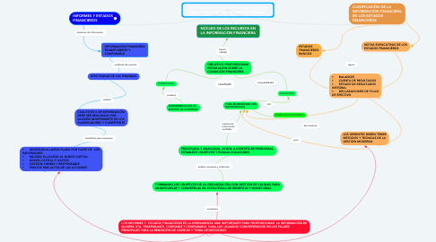 Mind Map: LA EFICACIA DE LOS ESTADOS FINANCIEROS EN LA TOMA DE DECISIONES DE GESTIÒN