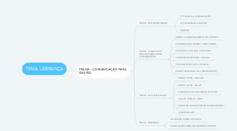 Mind Map: TEMA: LIDERANÇA