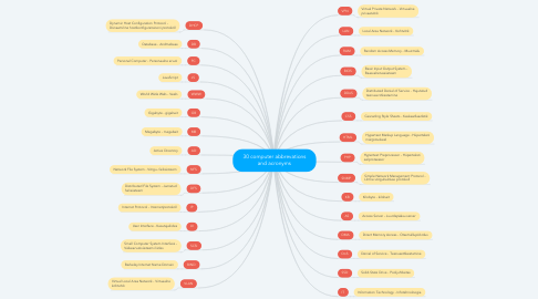 Mind Map: 30 computer abbrevations and acronyms