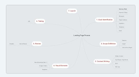 Mind Map: Landing Page Process
