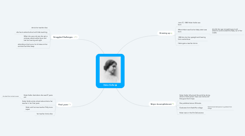 Mind Map: Helen Keller