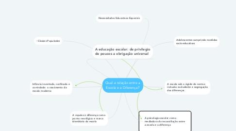 Mind Map: Qual a relação entre a Escola e a Diferença?