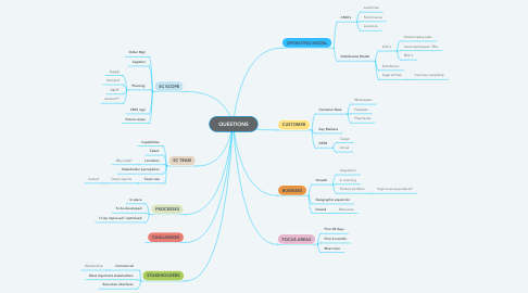 Mind Map: QUESTIONS