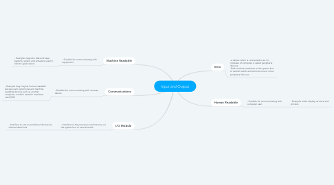 Mind Map: Input and Output