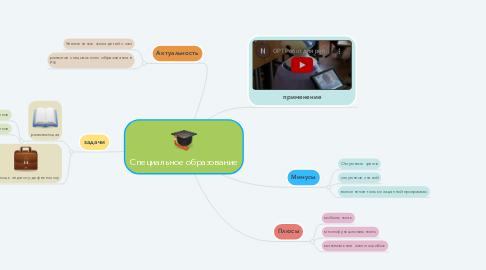 Mind Map: Специальное образование