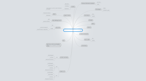 Mind Map: Affichage publicitaire (supports)