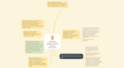 Mind Map: Exploring student- teacher relationships in an academic environment.