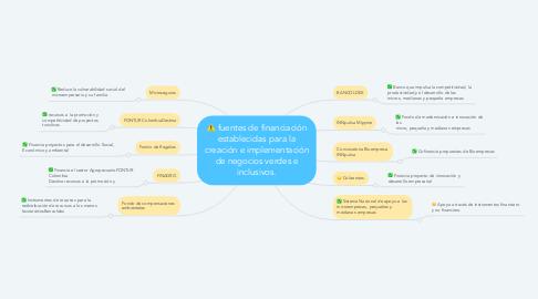 Mind Map: fuentes de financiación establecidas para la creación e implementación de negocios verdes e inclusivos.