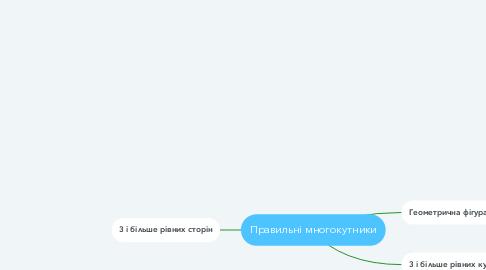 Mind Map: Правильні многокутники