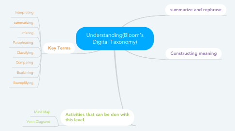 Mind Map: Understanding(Bloom's Digital Taxonomy)