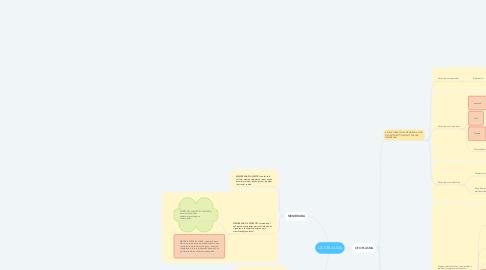 Mind Map: LA CÈL·LULA