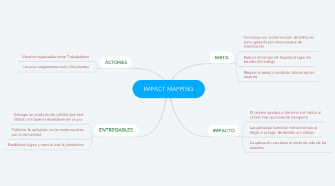 Mind Map: IMPACT MAPPING