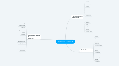 Mind Map: The Levels of Government