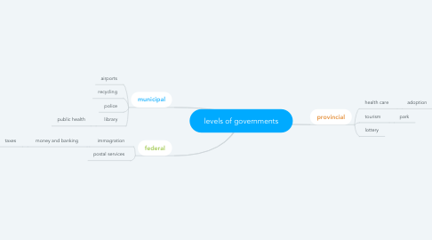 Mind Map: levels of governments