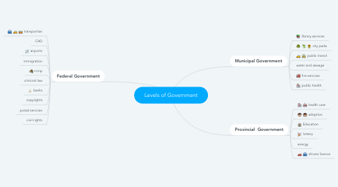 Mind Map: Levels of Government