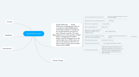 Mind Map: Government issues