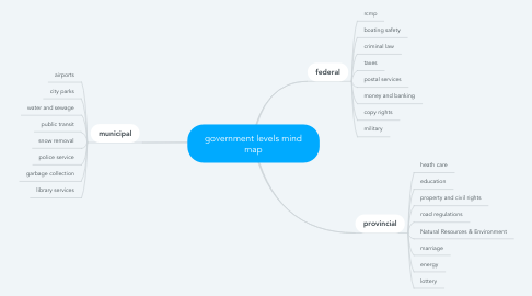 Mind Map: government levels mind map