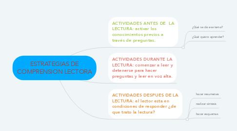 Mind Map: ESTRATEGIAS DE COMPRENSION LECTORA