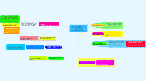 Mind Map: THE IMPORTANCE OF MATERIALS DEVELOPMENT FOR LANGUAGE LEARNING