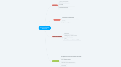 Mind Map: Suspects du meurtre de Kim Nguyen