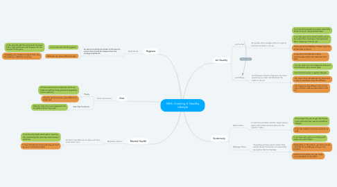 Mind Map: NEA- Creating A Healthy Lifestyle