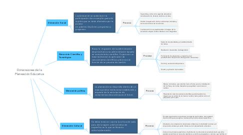 Mind Map: Dimensiones de la Planeación Educativa