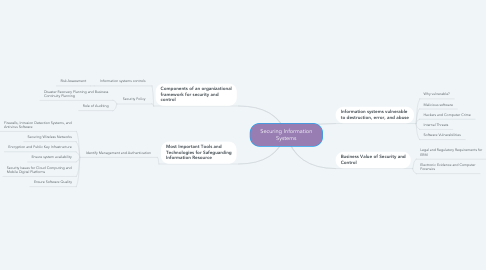 Mind Map: Securing Information Systems