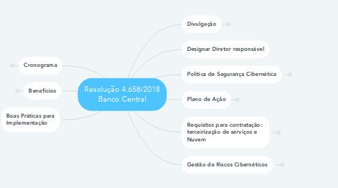 Mind Map: Resolução 4.658/2018 Banco Central