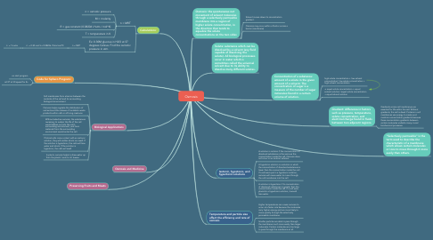 Mind Map: Osmosis