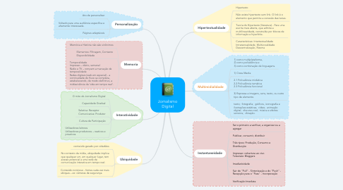Mind Map: Jornalismo Digital