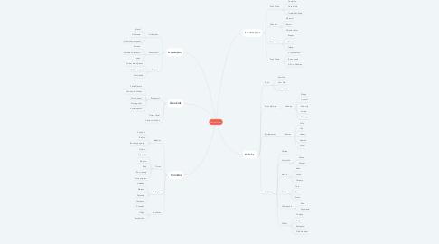 Mind Map: Buffet Online