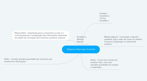 Mind Map: Sistema Nervoso Central