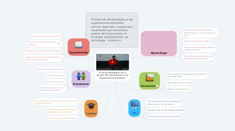 Mind Map: Procesos Estratégicos de la Gestión del Conocimiento en las Organizaciones Educativas
