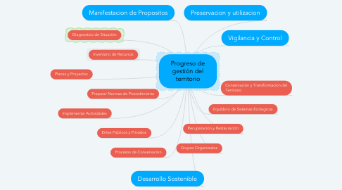 Mind Map: Progreso de gestión del territorio