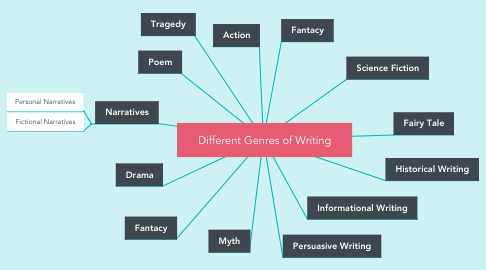 Mind Map: Different Genres of Writing