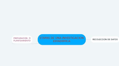 Mind Map: ETAPAS DE UNA INVESTIGACION ESTADISTICA