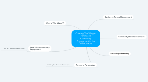 Mind Map: Creating The Village - Family and Community Engagement in the 21st Century