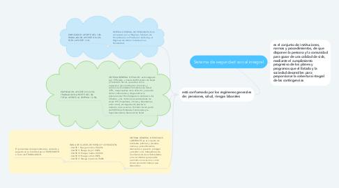 Mind Map: Sistema de seguridad social integral