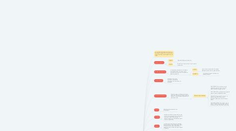 Mind Map: LA ESTÉTICA