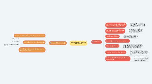 Mind Map: GIẢI PHÁP CHO CÁC VẤN ĐỀ Ở KCN