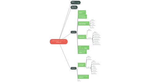 Mind Map: jobPostingマークアップ JSON-LD