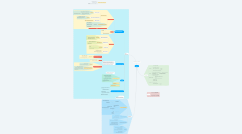 Mind Map: Карта