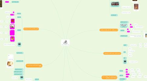 Mind Map: العقيدة الاسلامية (المقرر الأول)