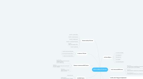 Mind Map: หลักการพัฒนาโปรแกรม