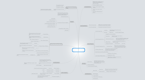 Mind Map: Business Economics and The Distribution of Income by Oliver Jeffreys